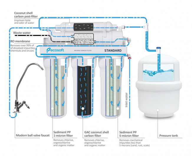 5 stages of filtration reverse osmosis