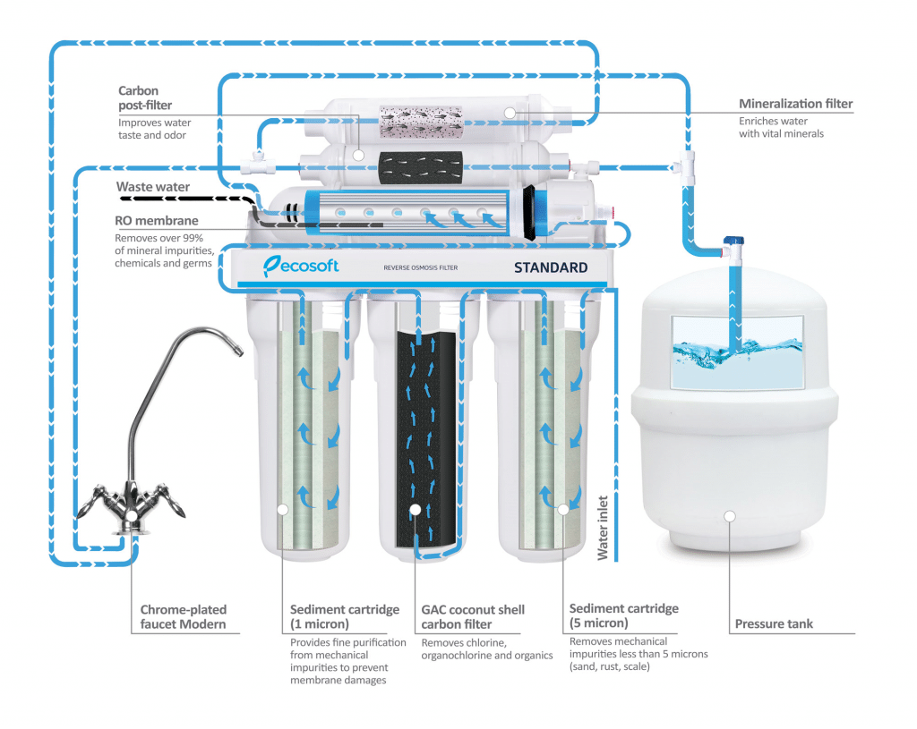 reverse osmosis stages of filtration
